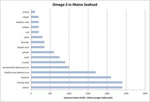 Omega-3 in Maine Seafood
